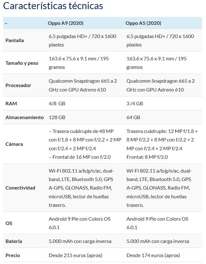 Los nuevos Oppo A9 (2020) y A5 (2020) ya son oficiales: móviles baratos pero con cuatro cámaras 1568279405721-png.369238