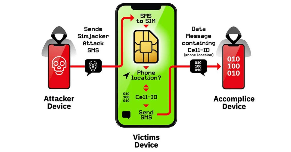 Un fallo en tu tarjeta SIM puede hackearte el móvil sólo por un SMS 1568306921464-png.369274