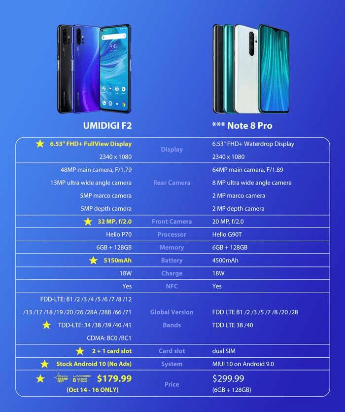 Umidigi F2,  Realme x2 o Xiaomi Redmi Note 8: ¿cuál compro? 1570726338252-png.371214