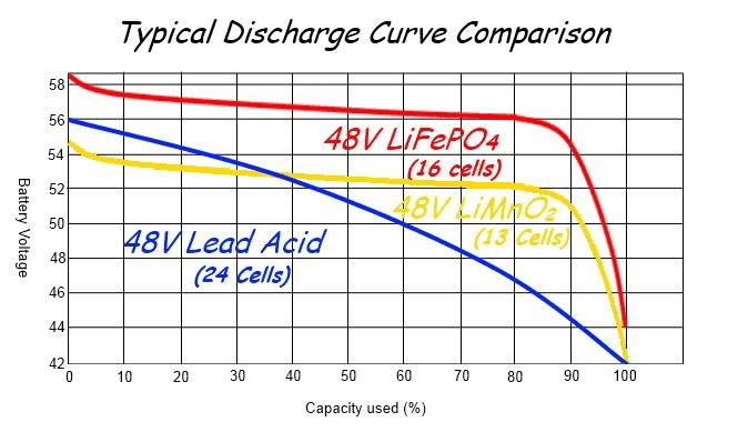 Comparación de descarga por tecnología