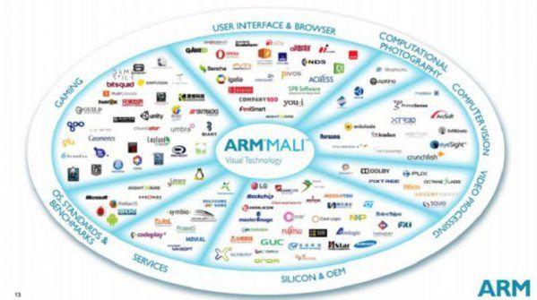 650_1000_arm-mali-ecosystem.