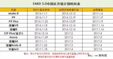 Android Nougat se prepara para llegar a más dispositivos Huawei y Honor ai-blogs-es_1c35f8_huawei_actualizaciones_450_1000-jpg.149984
