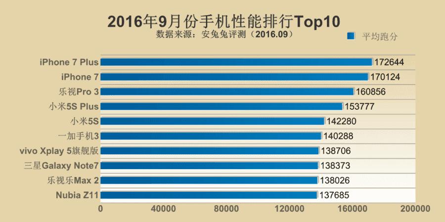 Antutu-Top-10-September-2016.