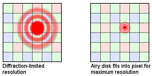 Camera-diffraction-limited-resolution.png
