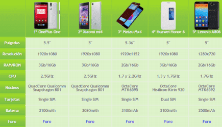 comparativa-top-smartphones.