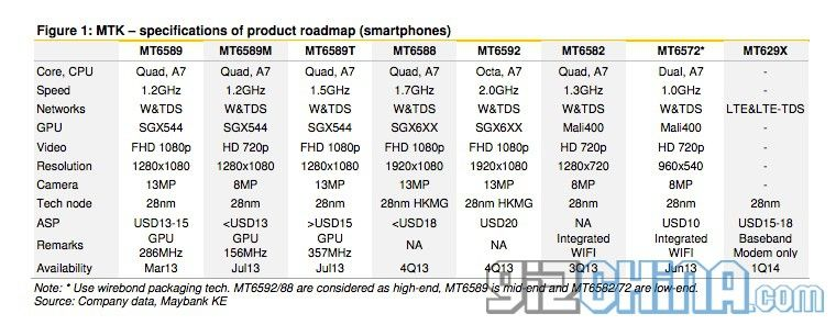 gizchina.es_wp_content_uploads_2013_07_mediatek_roadmap_2013_2014_phones.