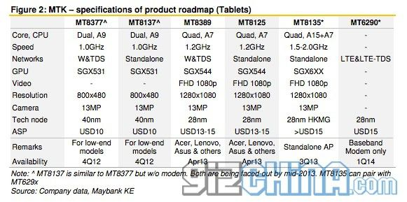 gizchina.es_wp_content_uploads_2013_07_mediatek_roadmap_tablets.