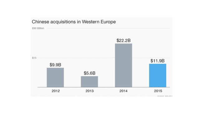 i.blogs.es_72a27f_150323093114_chinese_acquisitions_780x439_650_1200.