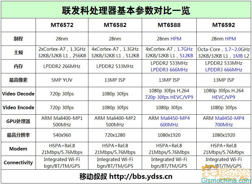 i0.wp.com_www.gizmochina.com_wp_content_uploads_2013_10_tabel_chipset.
