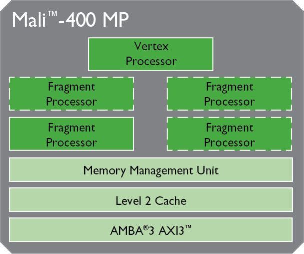 i2.wp.com_www.arm.com_images_OCT12_Mali_400_large_image.