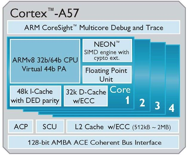 img.xataka.com_2013_10_arm_cortex_a57_block.