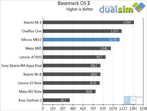 Infocus-M810-Basemark-OS-II.