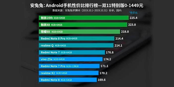 mejor-movil-android-140-a-260-euros-AnTuTu-2019.jpg