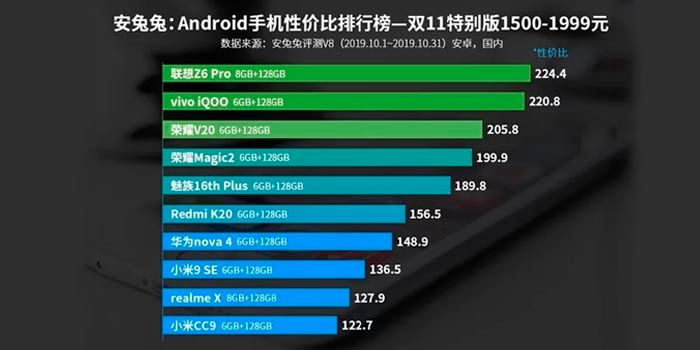 mejor-movil-android-260-a-350-euros-AnTuTu-2019.jpg