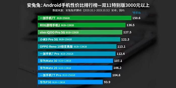 mejor-movil-android-m%C3%A1s-500-euros-AnTuTu-2019.jpg