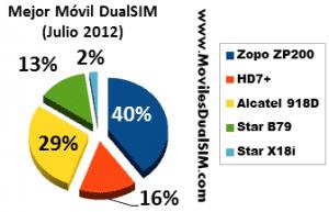 mejor-movil-julio-2012-300x193.