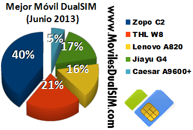 mejor_movil_chino_junio_2013.png