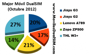 Mejor_Movil_DualSIM_Octubre_2012-300x191.