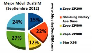 Mejor_Movil_DualSIM_Septiembre_2012-300x175.