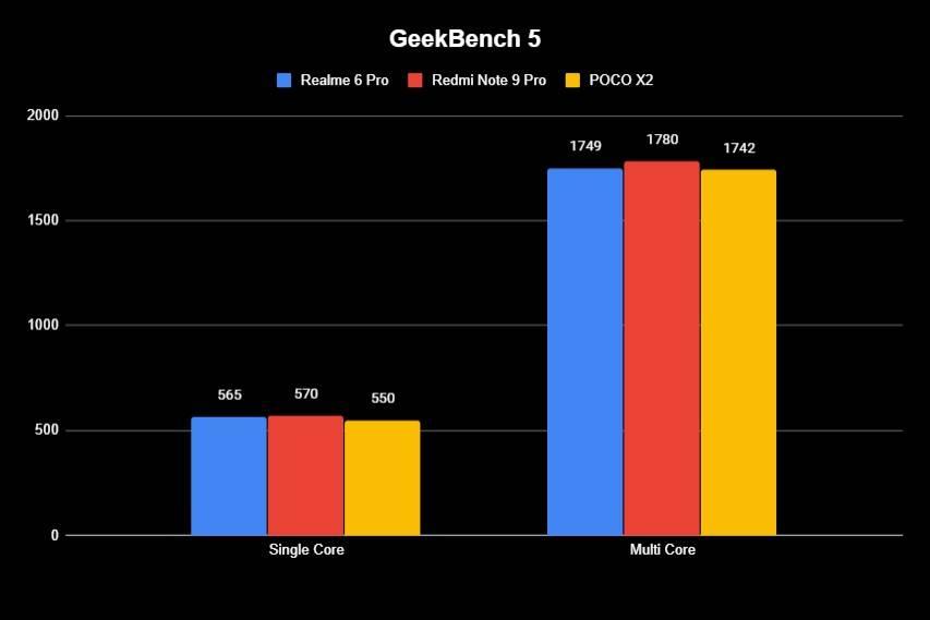 Realme-6-Pro-Geekbench-5.jpg
