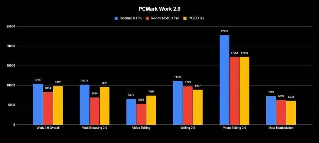 Realme-6-Pro-PCMark-1024x460.jpg