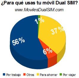 resultados-encuesta-dualsim.