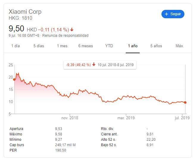 Xiaomi pierde la mitad de su valor en un año screenshot_1-1-jpg.364737