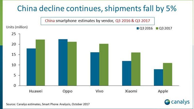 Huawei da un sorpasso en China upload_2017-10-30_10-52-51-jpeg.314780