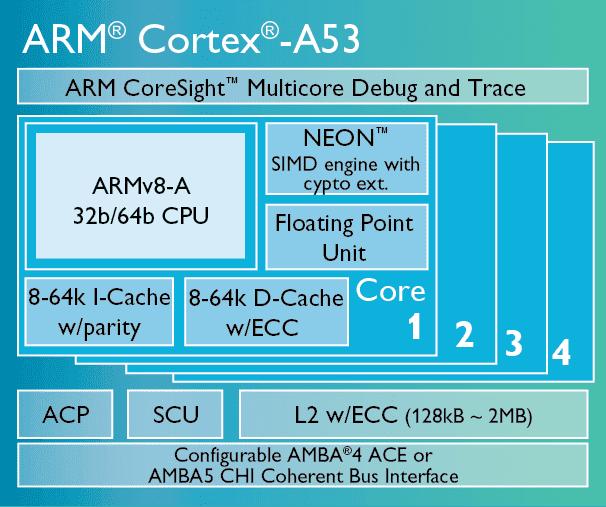 www.arm.com_images_Cortex_A53_chip_diagram_LG.
