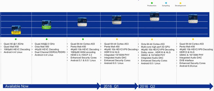 www.cnx_software.com_wp_content_uploads_2016_03_Amlogic_Roadmap_2015_2016.