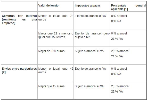 www.elandroidelibre.com_wp_content_uploads_2015_02_clasificacion_impuestos_aduanas.