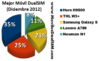 Mejor Movil DualSIM Diciembre 2012