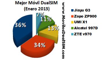 Mejor Movil DualSIM Enero 2013