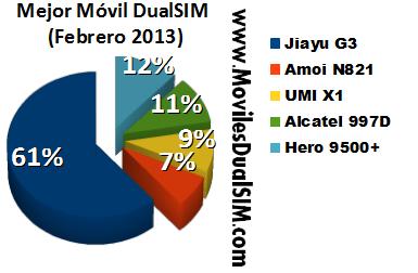 Mejor_Movil_DualSIM_Febrero_2013