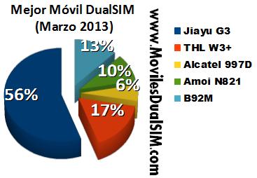 Mejor Movil Marzo 2013