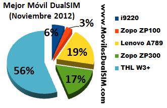 Mejor Movil DualSIM Noviembre 2012