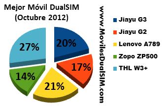 Mejor Movil DualSIM Octubre 2012