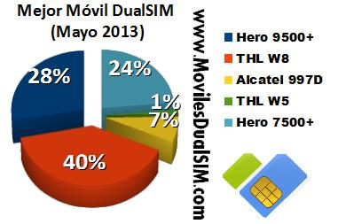 mejor smartphone chino mayo 2013